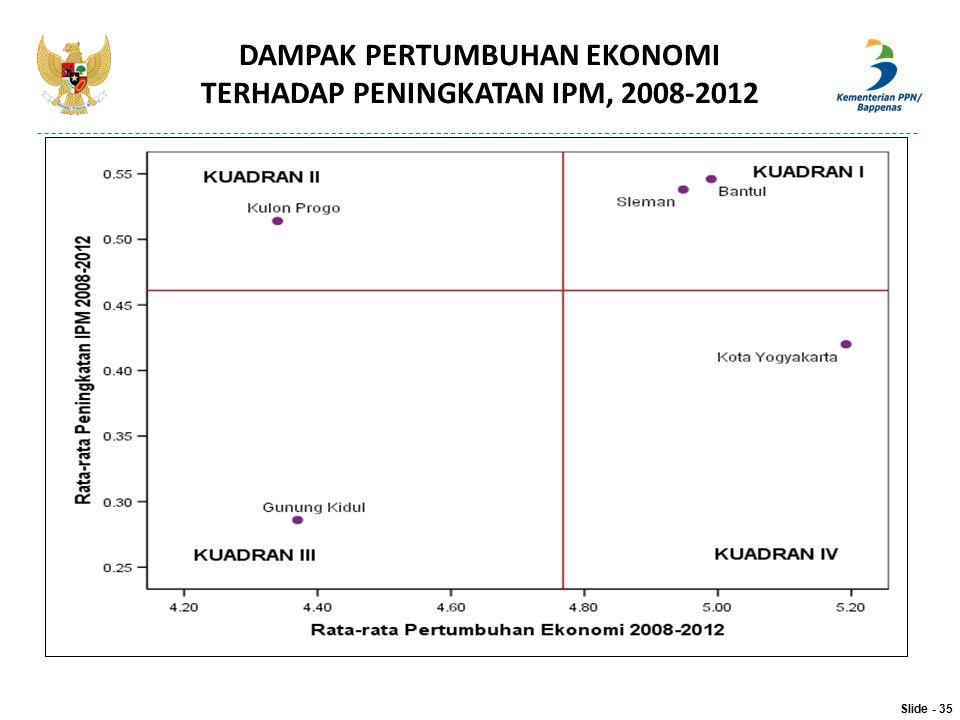 DAMPAK PERTUMBUHAN EKONOMI TERHADAP PENINGKATAN IPM, 2008-2012 Slide - 35