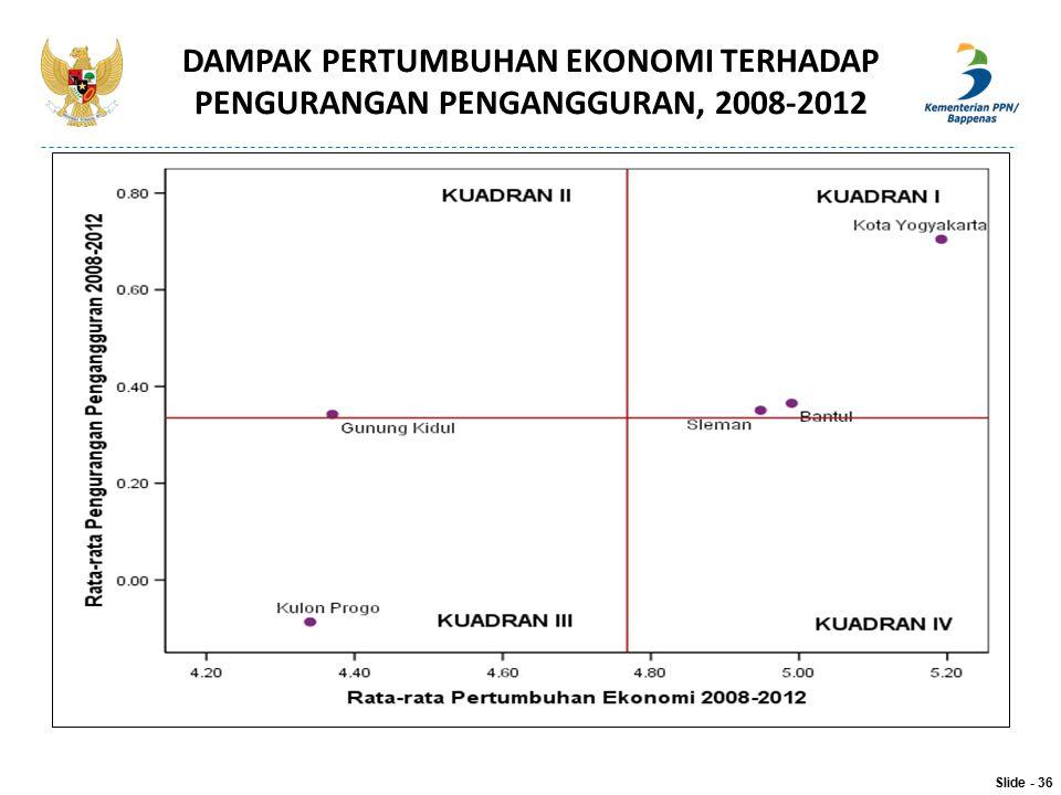 DAMPAK PERTUMBUHAN EKONOMI TERHADAP PENGURANGAN PENGANGGURAN, 2008-2012 Slide - 36