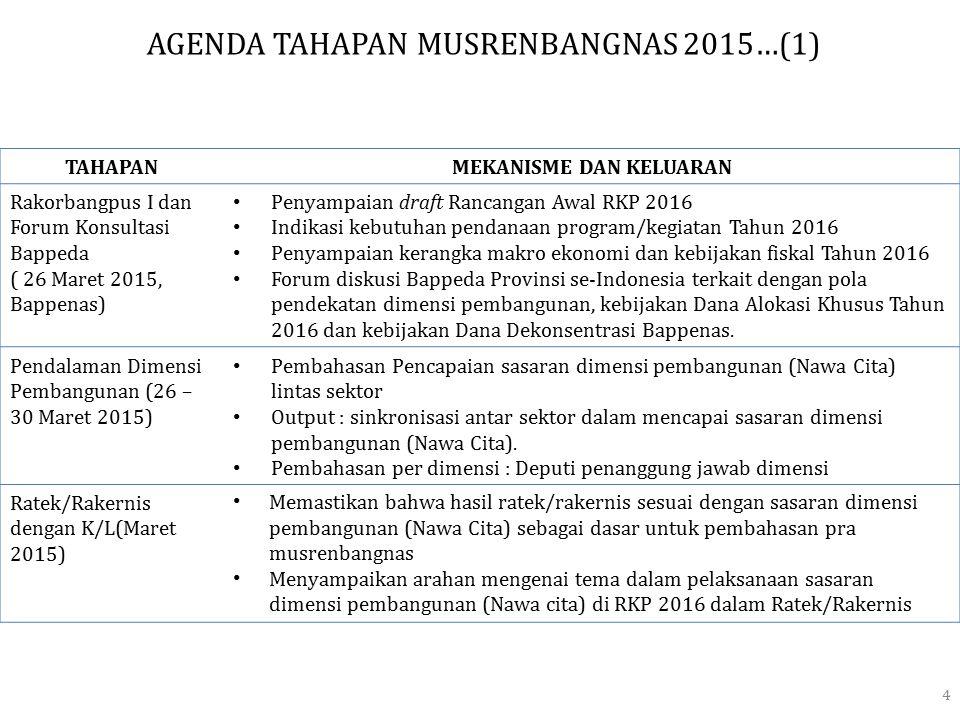 TAHAPANMEKANISME DAN KELUARAN Rakorbangpus I dan Forum Konsultasi Bappeda ( 26 Maret 2015, Bappenas) Penyampaian draft Rancangan Awal RKP 2016 Indikas