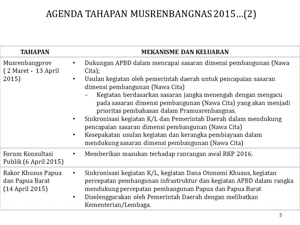 TAHAPANMEKANISME DAN KELUARAN Musrenbangprov ( 2 Maret - 13 April 2015) Dukungan APBD dalam mencapai sasaran dimensi pembangunan (Nawa Cita); Usulan k