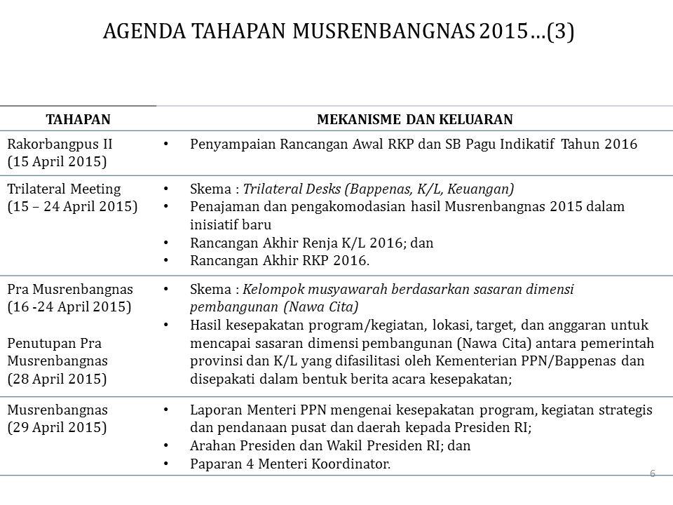 TAHAPANMEKANISME DAN KELUARAN Rakorbangpus II (15 April 2015) Penyampaian Rancangan Awal RKP dan SB Pagu Indikatif Tahun 2016 Trilateral Meeting (15 –