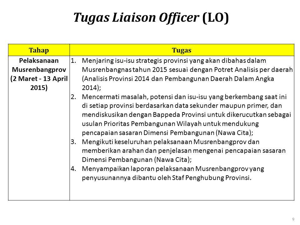 TahapTugas Pelaksanaan Musrenbangprov (2 Maret - 13 April 2015) 1.Menjaring isu-isu strategis provinsi yang akan dibahas dalam Musrenbangnas tahun 201