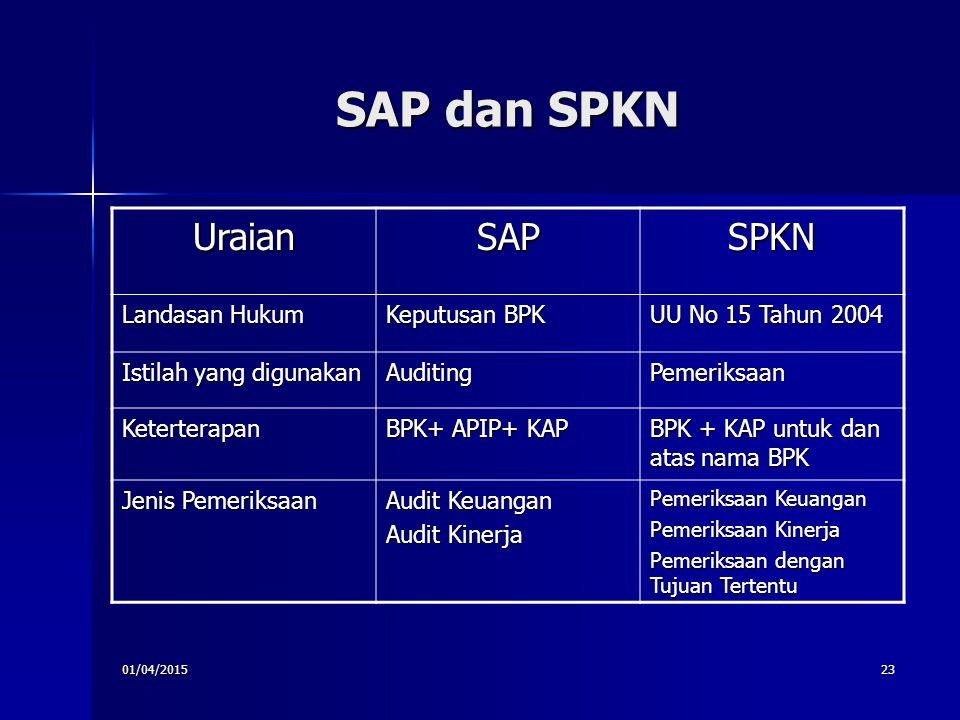 01/04/201523 SAP dan SPKN UraianSAPSPKN Landasan Hukum Keputusan BPK UU No 15 Tahun 2004 Istilah yang digunakan AuditingPemeriksaan Keterterapan BPK+