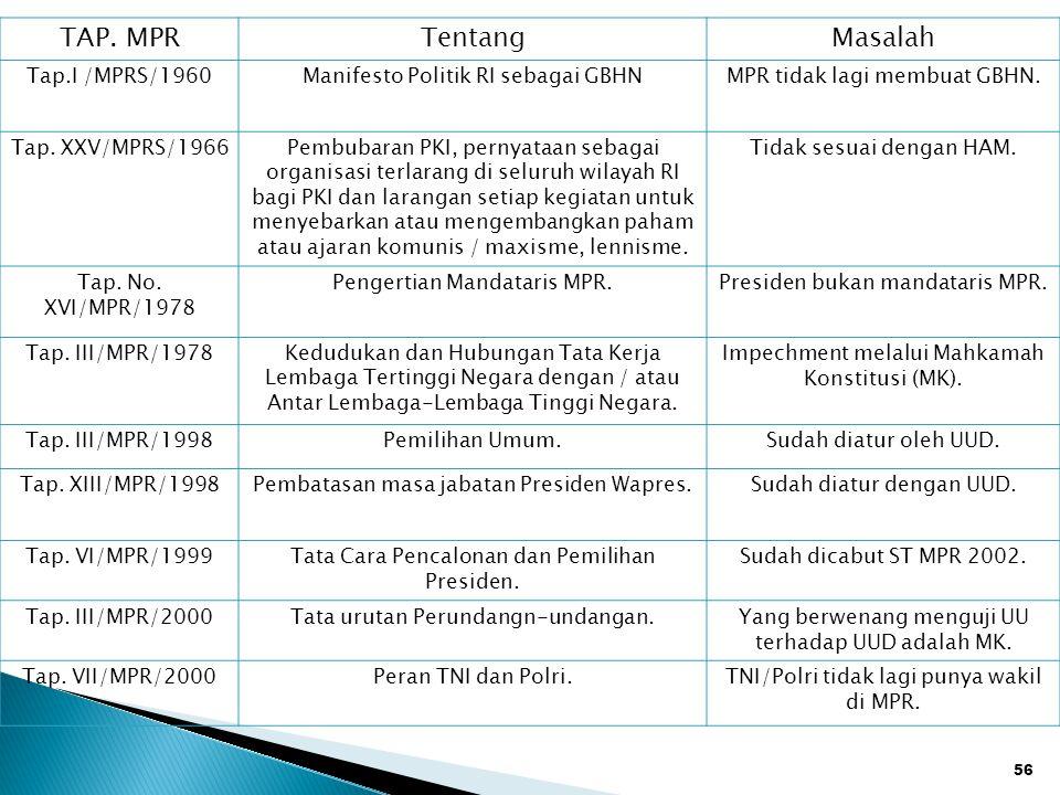 56 TAP. MPR TentangMasalah Tap.I /MPRS/1960Manifesto Politik RI sebagai GBHNMPR tidak lagi membuat GBHN. Tap. XXV/MPRS/1966Pembubaran PKI, pernyataan