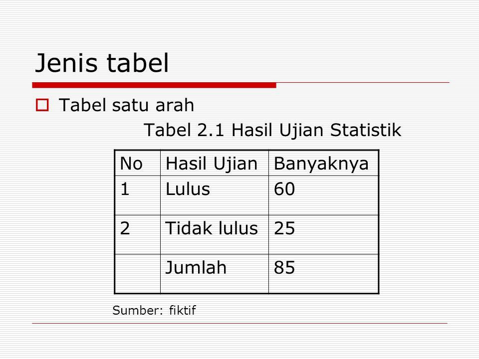 Jenis tabel  Tabel satu arah Tabel 2.1 Hasil Ujian Statistik NoHasil UjianBanyaknya 1Lulus60 2Tidak lulus25 Jumlah85 Sumber: fiktif