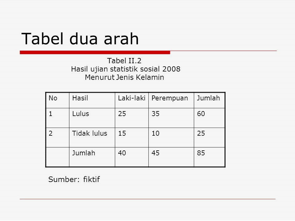 Tabel dua arah Tabel II.2 Hasil ujian statistik sosial 2008 Menurut Jenis Kelamin NoHasilLaki-lakiPerempuanJumlah 1Lulus253560 2Tidak lulus151025 Jumlah404585 Sumber: fiktif
