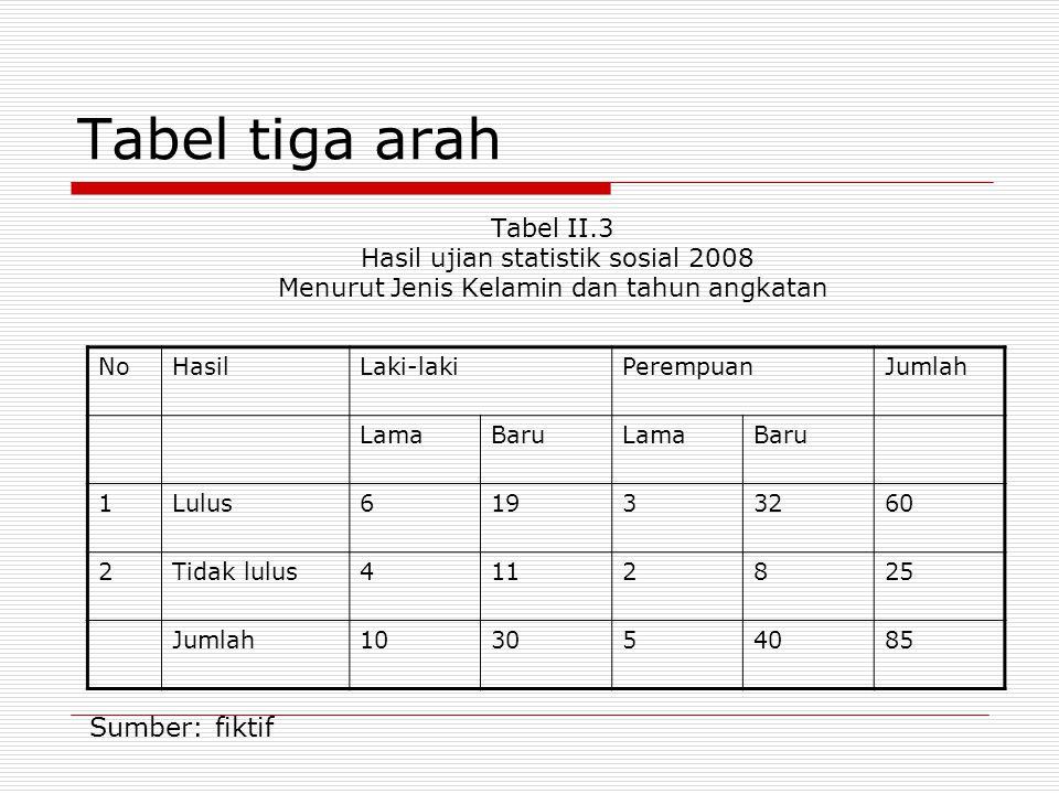 Tabel tiga arah Tabel II.3 Hasil ujian statistik sosial 2008 Menurut Jenis Kelamin dan tahun angkatan NoHasilLaki-lakiPerempuanJumlah LamaBaruLamaBaru 1Lulus61933260 2Tidak lulus4112825 Jumlah103054085 Sumber: fiktif