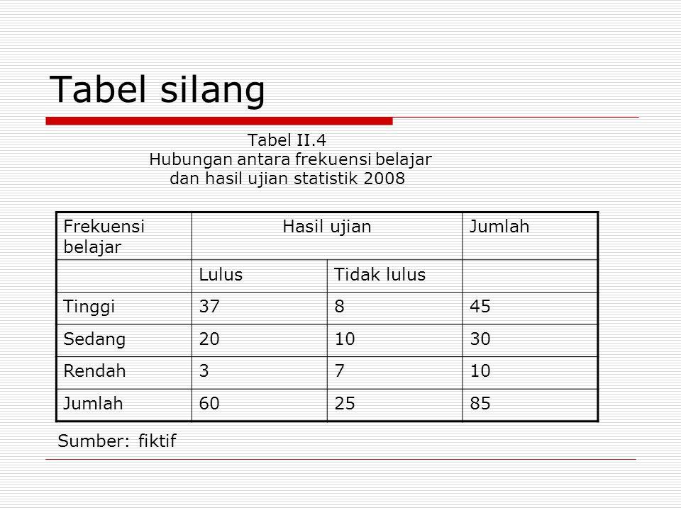 Tabel silang Tabel II.4 Hubungan antara frekuensi belajar dan hasil ujian statistik 2008 Frekuensi belajar Hasil ujianJumlah LulusTidak lulus Tinggi37845 Sedang201030 Rendah3710 Jumlah602585 Sumber: fiktif