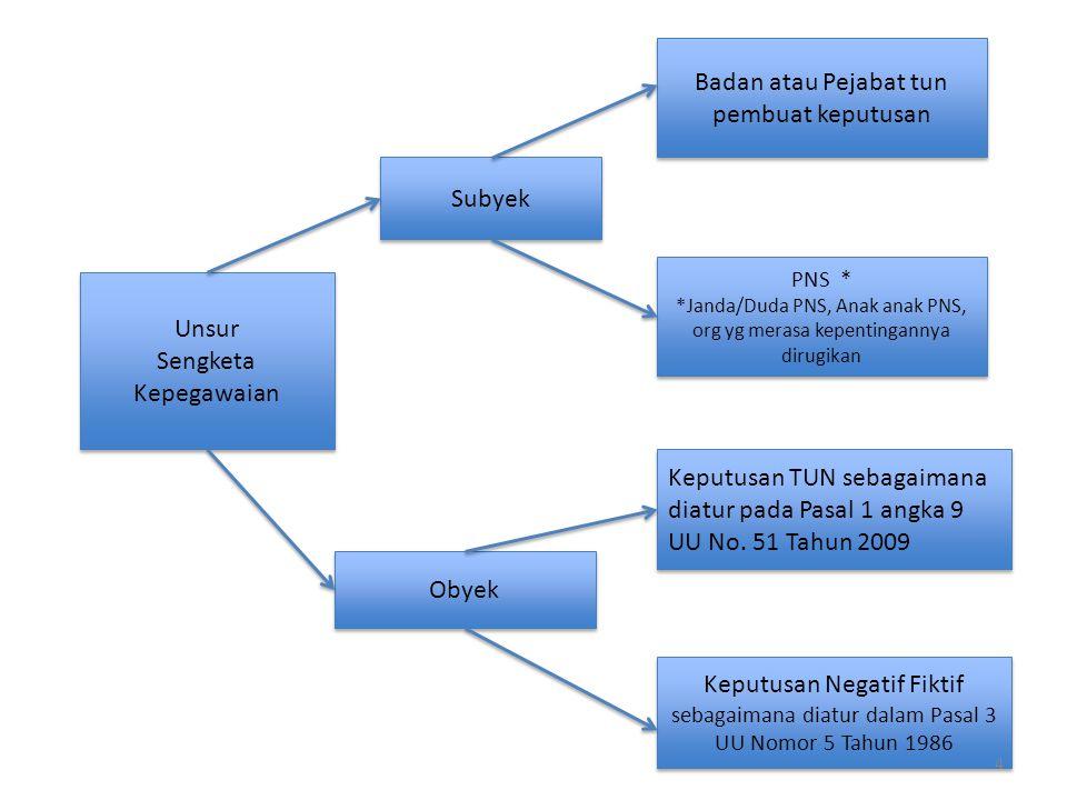 Pasal 1 angka 10 UU No. 51 Tahun 2009 tentang Perubahan Kedua Atas UU No. 5 Tahun 1986 tentang Peradilan TUN yang menyatakan bahwa Sengketa Tata Usaha