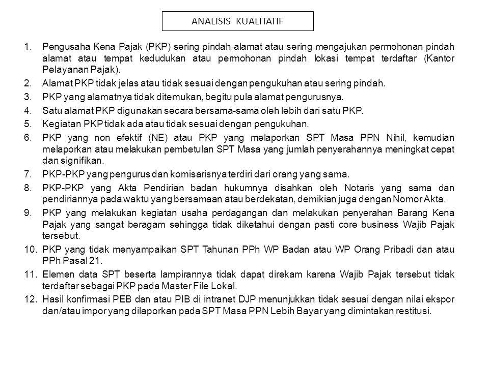 ANALISIS KUALITATIF 1.Pengusaha Kena Pajak (PKP) sering pindah alamat atau sering mengajukan permohonan pindah alamat atau tempat kedudukan atau permo