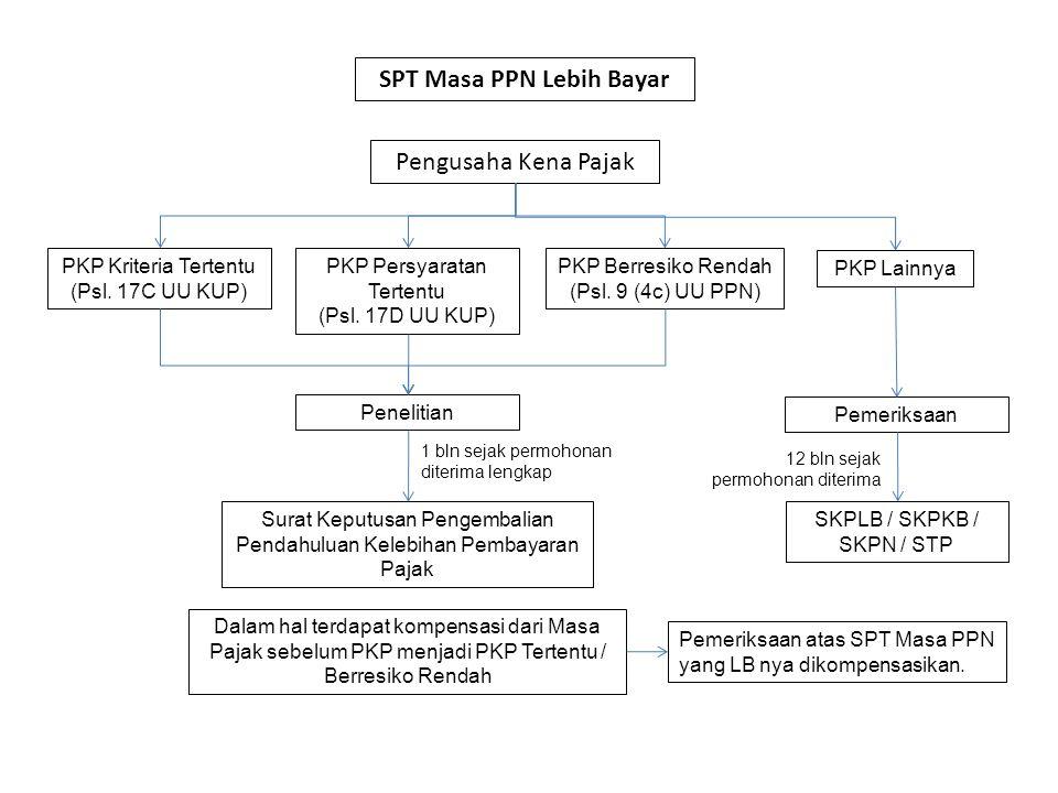 SPT Masa PPN Lebih Bayar Pengusaha Kena Pajak PKP Kriteria Tertentu (Psl. 17C UU KUP) PKP Persyaratan Tertentu (Psl. 17D UU KUP) PKP Berresiko Rendah