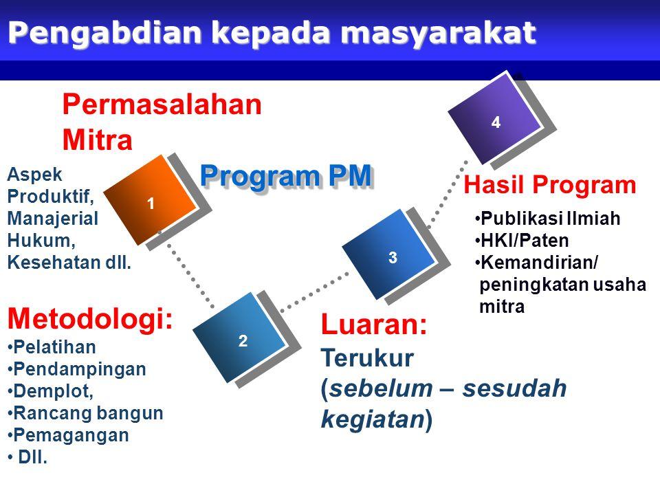 Pengabdian kepada masyarakat Hasil Program 1 2 3 4 Program PM Metodologi: Pelatihan Pendampingan Demplot, Rancang bangun Pemagangan Dll. Luaran: Teruk