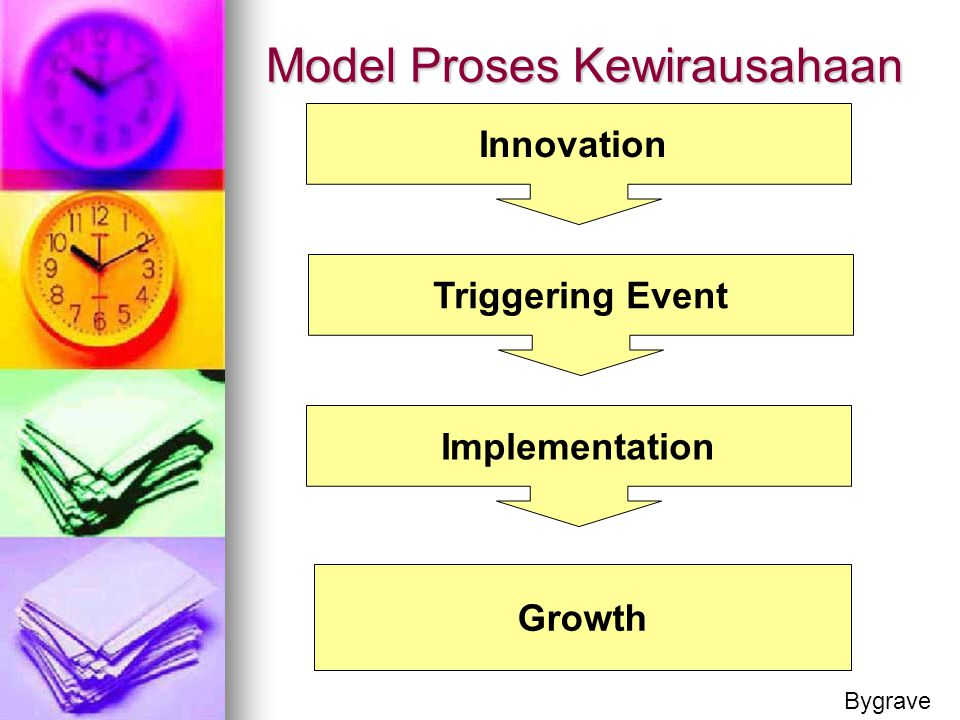 Model Proses Kewirausahaan Innovation Triggering Event Implementation Growth Bygrave