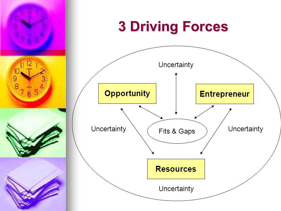 3 Driving Forces Opportunity Entrepreneur Resources Fits & Gaps Uncertainty