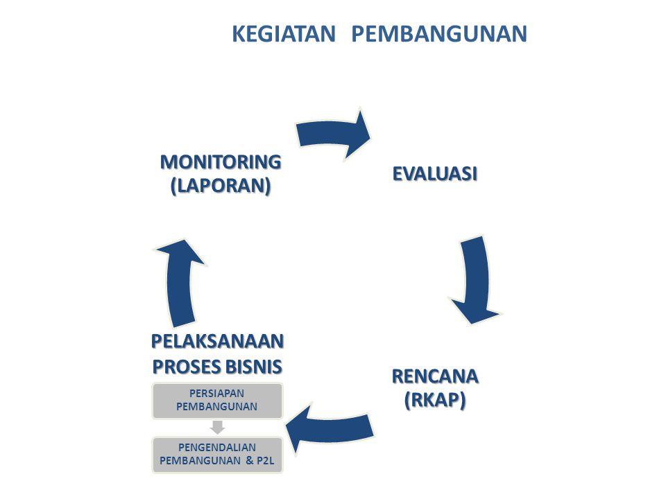 EVALUASI RENCANA (RKAP) MONITORING (LAPORAN) PERSIAPAN PEMBANGUNAN PENGENDALIAN PEMBANGUNAN & P2L PELAKSANAAN PROSES BISNIS KEGIATAN PEMBANGUNAN