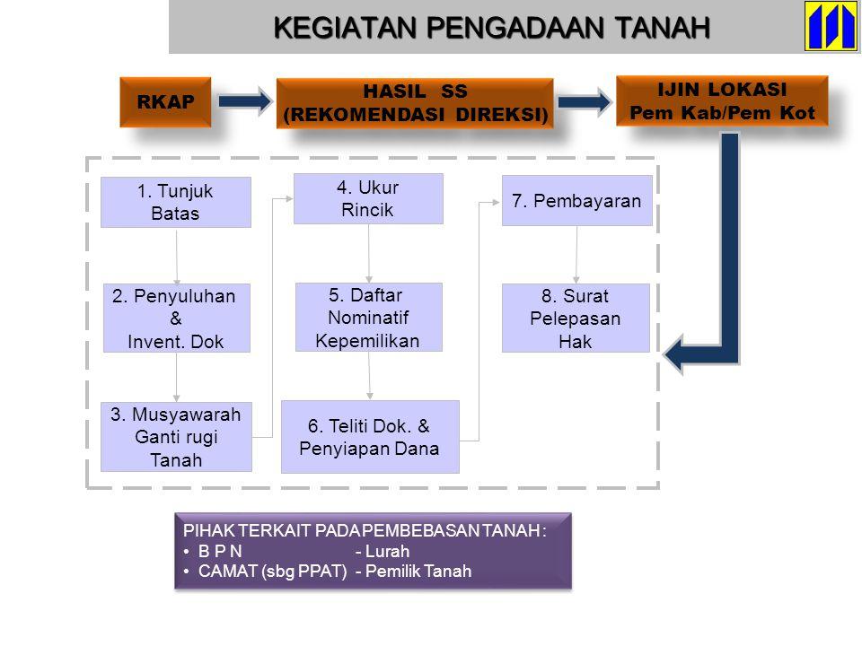 DIVISI PERTANAHAN SK HPL / HGB BPN (Pusat) Penyuluhan SK HPL/HGB Kantor Pertanahan KEWENANGAN PENGURUSAN SERTIFIKAT Untuk Tanah Perumahan dengan luas : s/d.