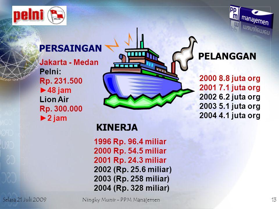 Selasa 21 Juli 2009Ningky Munir - PPM Manajemen13 PT.PELNI PERSAINGAN PELANGGAN KINERJA 1996 Rp. 96.4 miliar 2000 Rp. 54.5 miliar 2001 Rp. 24.3 miliar