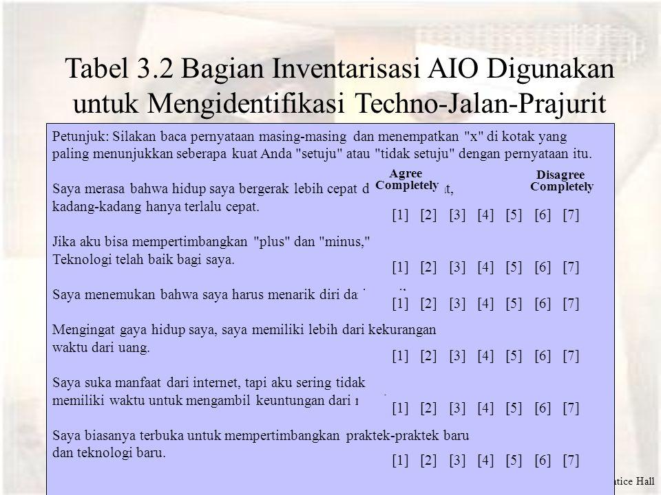 ©2000 Prentice Hall Tabel 3.2 Bagian Inventarisasi AIO Digunakan untuk Mengidentifikasi Techno-Jalan-Prajurit Petunjuk: Silakan baca pernyataan masing-masing dan menempatkan x di kotak yang paling menunjukkan seberapa kuat Anda setuju atau tidak setuju dengan pernyataan itu.