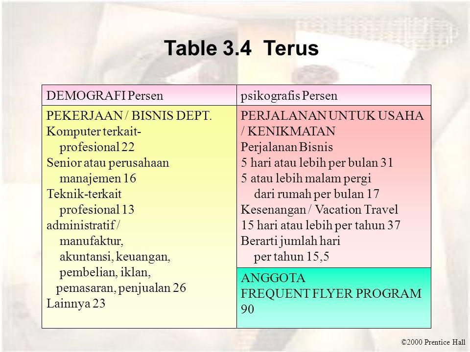 ©2000 Prentice Hall Table 3.4 Terus DEMOGRAFI Persenpsikografis Persen PEKERJAAN / BISNIS DEPT.