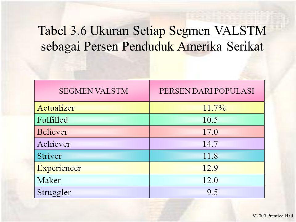 ©2000 Prentice Hall Tabel 3.6 Ukuran Setiap Segmen VALSTM sebagai Persen Penduduk Amerika Serikat SEGMEN VALSTMPERSEN DARI POPULASI Actualizer 10.5 11.7% Struggler Maker Experiencer Striver Achiever Believer Fulfilled 9.5 12.0 12.9 11.8 14.7 17.0