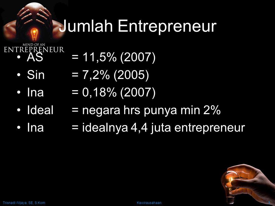 Trisnadi Wijaya, SE, S.Kom Kewirausahaan3 Jumlah Entrepreneur AS= 11,5% (2007) Sin= 7,2% (2005) Ina= 0,18% (2007) Ideal= negara hrs punya min 2% Ina=