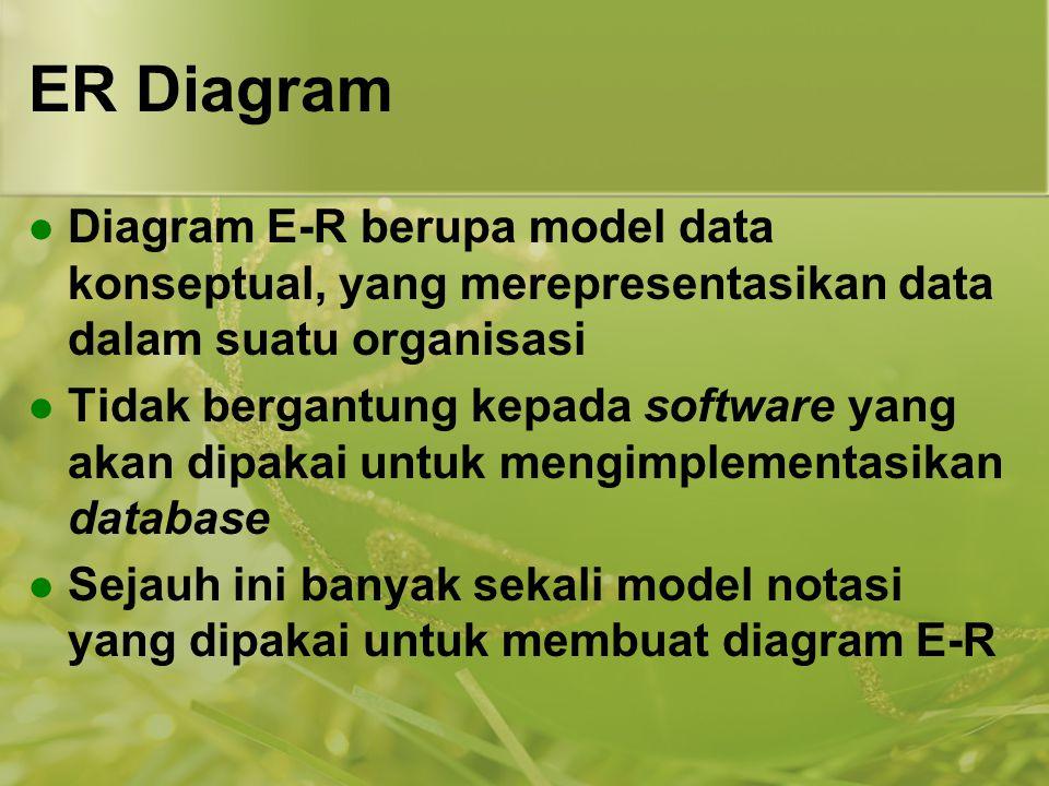 ER Diagram Diagram E-R berupa model data konseptual, yang merepresentasikan data dalam suatu organisasi Tidak bergantung kepada software yang akan dip