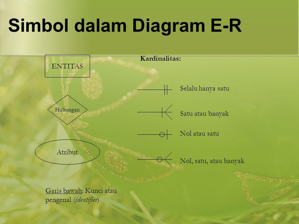 Simbol dalam Diagram E-R ENTITAS Hubungan Kardinalitas: Atribut Garis bawah: Kunci atau pengenal (identifier) Selalu hanya satu Satu atau banyak Nol a