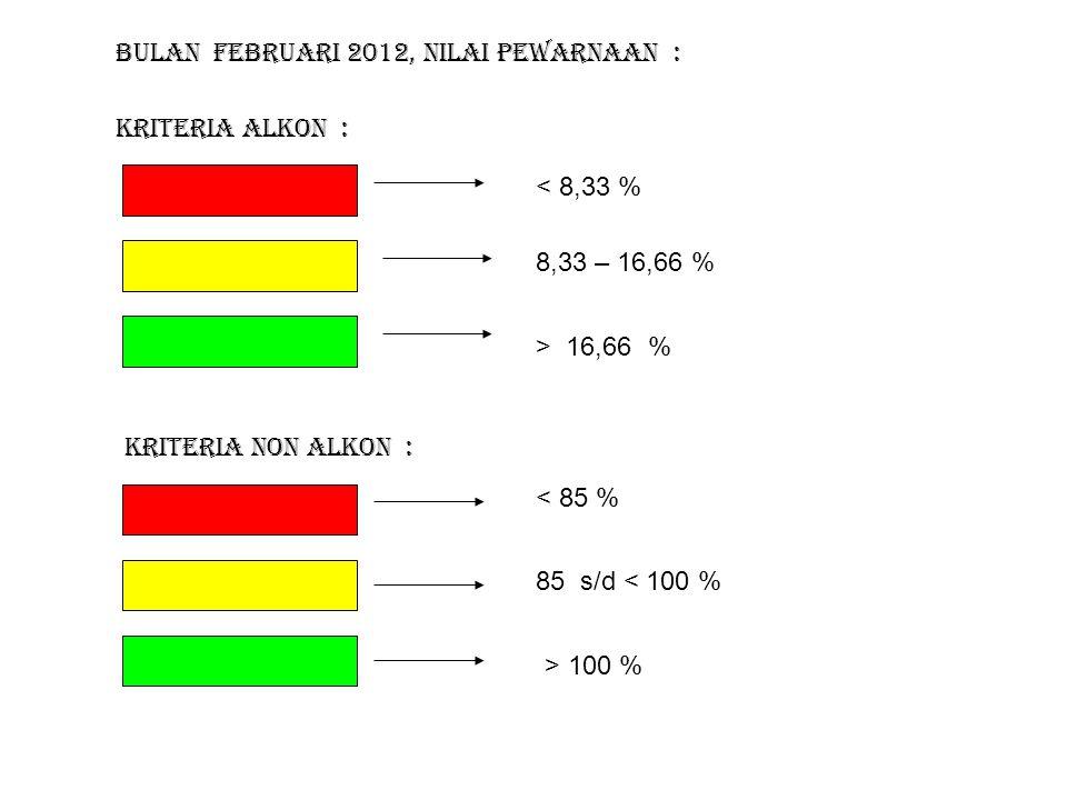 Kriteria Alkon : Bulan FEBRUARI 2012, nilai pewarnaan : < 8,33 % 8,33 – 16,66 % > 16,66 % Kriteria Non Alkon : < 85 % 85 s/d < 100 % > 100 %