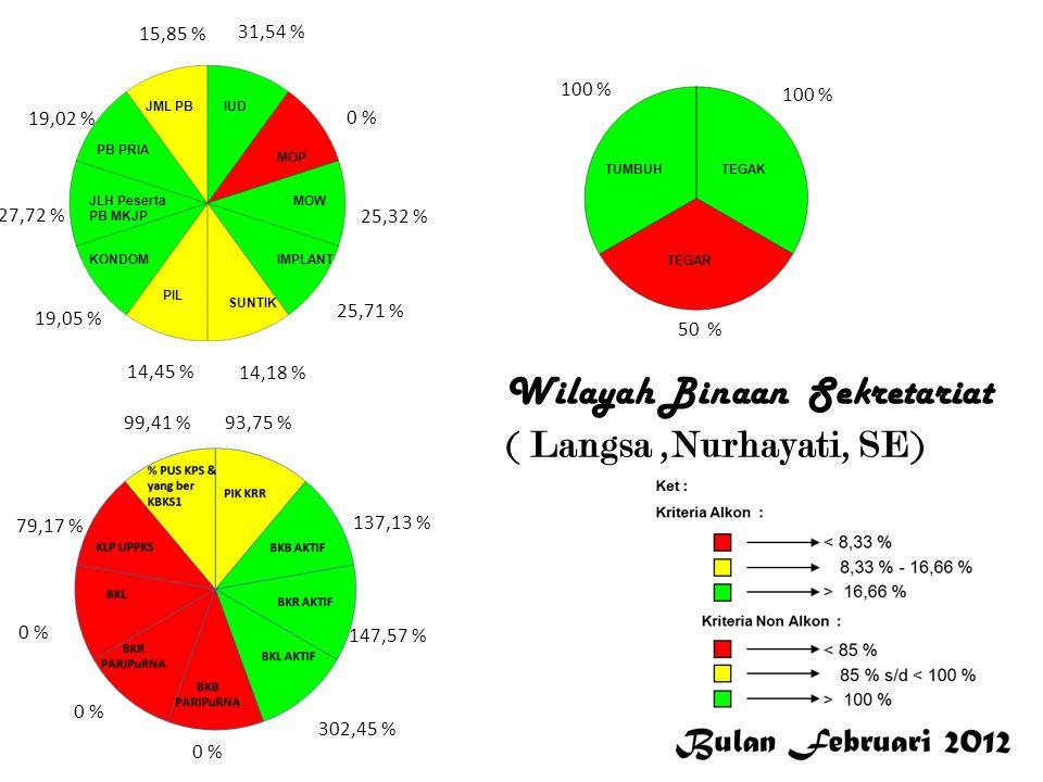 31,54 % 0 % 25,32 % 25,71 % 14,18 % 14,45 % 19,05 % 27,72 % 19,02 % 15,85 % 93,75 % 137,13 % 147,57 % 302,45 % 0 % 79,17 % 99,41 % 100 % 50 % L a n g