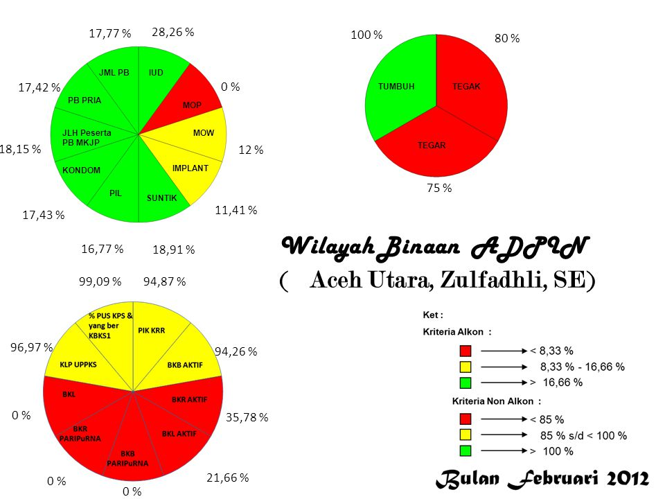 28,26 % 0 % 12 % 11,41 % 18,91 % 16,77 % 17,43 % 18,15 % 17,42 % 17,77 % 94,87 % 94,26 % 35,78 % 21,66 % 0 % 96,97 % 99,09 % 100 % 80 % 75 % Aceh Utar