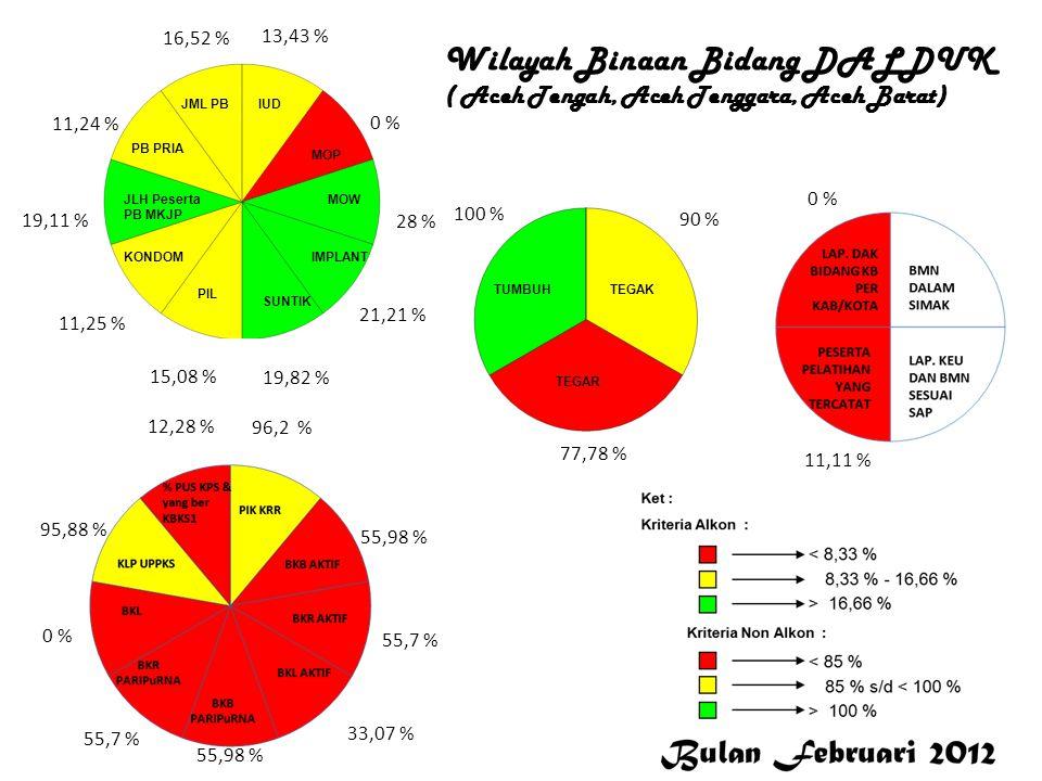 13,43 % 0 % 28 % 21,21 % 19,82 % 15,08 % 11,25 % 19,11 % 11,24 % 16,52 % 96,2 % 55,98 % 55,7 % 33,07 % 55,98 % 55,7 % 0 % 95,88 % 12,28 % 100 % 90 % 7
