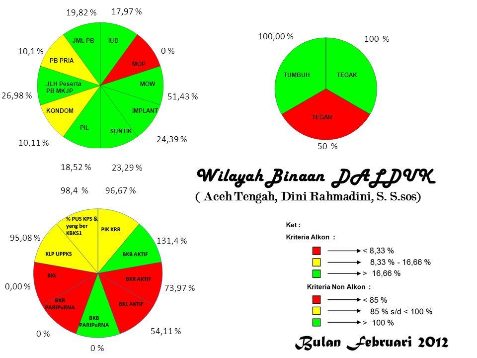 17,97 % 0 % 51,43 % 24,39 % 23,29 % 18,52 % 10,11 % 26,98 % 10,1 % 19,82 % 96,67 % 131,4 % 73,97 % 54,11 % 0 % 0,00 % 95,08 % 98,4 % 100,00 % 100 % 50