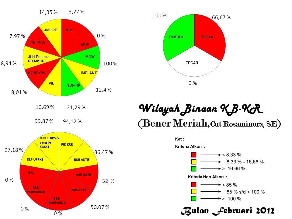 3,27 % 0 % 100 % 12,4 % 21,29 % 10,69 % 8,01 % 8,94 % 7,97 % 14,35 % 94,12 % 86,47 % 52 % 50,07 % 0 % 97,18 % 99,87 % 100 % 66,67 % 0 % Bener Meriah W
