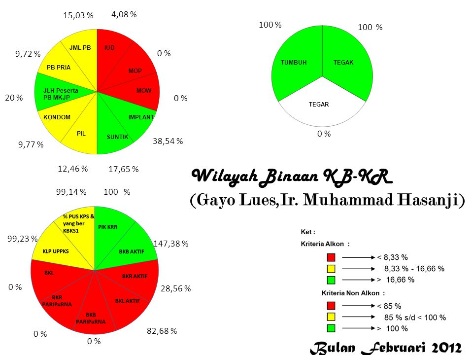4,08 % 0 % 38,54 % 17,65 % 12,46 % 9,77 % 20 % 9,72 % 15,03 % 100 % 147,38 % 28,56 % 82,68 % 0 % 99,23 % 99,14 % 100 % 0 % Gayo Lues Wilayah Binaan KB