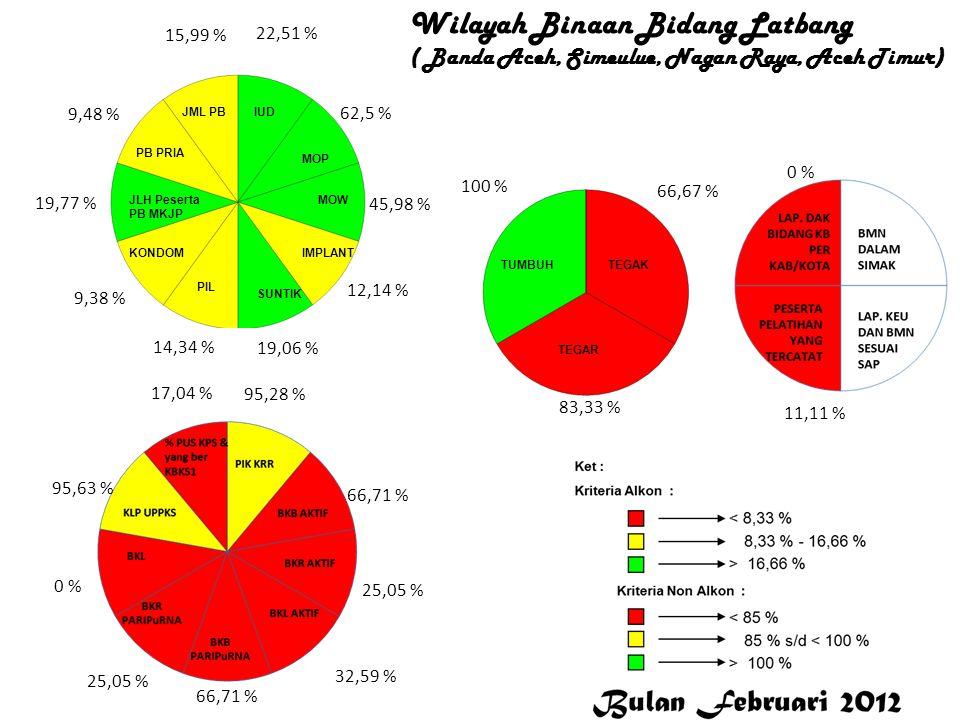 22,48 % 0 % 24 % 7,04 % 36,18 % 20,91 % 15,11 % 15,38 % 15,07 % 23,61 % 96,88 % 109,53 % 96,26 % 251,6 % 0 % 97,5 % 93,72 % 100 % 80 % 100 % Banda Aceh Wilayah Binaan Balatbang (Banda Aceh,Nurismi SE, M.Sc)