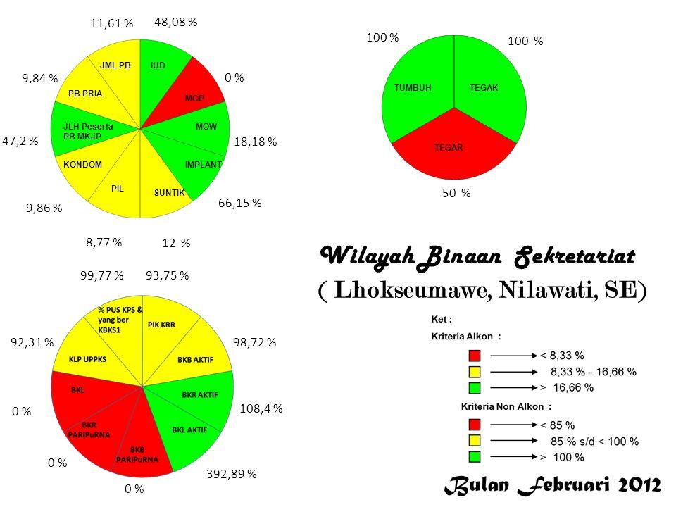 31,54 % 0 % 25,32 % 25,71 % 14,18 % 14,45 % 19,05 % 27,72 % 19,02 % 15,85 % 93,75 % 137,13 % 147,57 % 302,45 % 0 % 79,17 % 99,41 % 100 % 50 % L a n g s a Wilayah Binaan Sekretariat ( Langsa,Nurhayati, SE)
