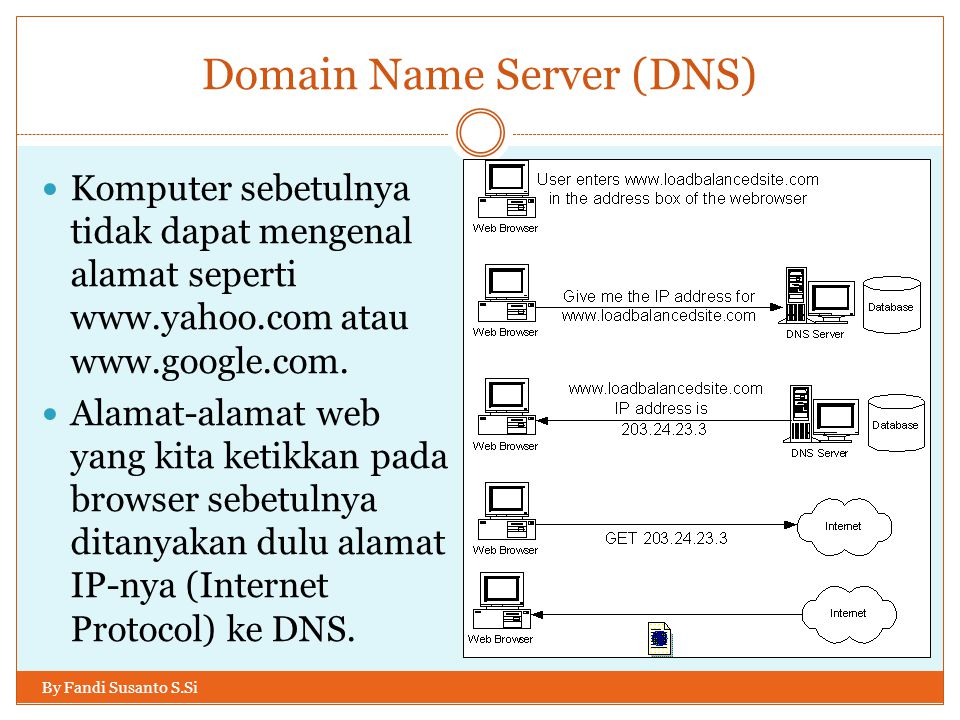 Domain Name Server (DNS) By Fandi Susanto S.Si Komputer sebetulnya tidak dapat mengenal alamat seperti www.yahoo.com atau www.google.com. Alamat-alama
