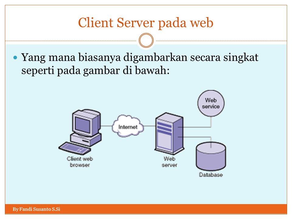 Membuat web server By Fandi Susanto S.Si Agar website kita dikenal di internet dan dapat diakses dari seluruh dunia, kita memerlukan suatu nama domain dan suatu sistem komputer yang terkoneksi 24 jam ke internet.