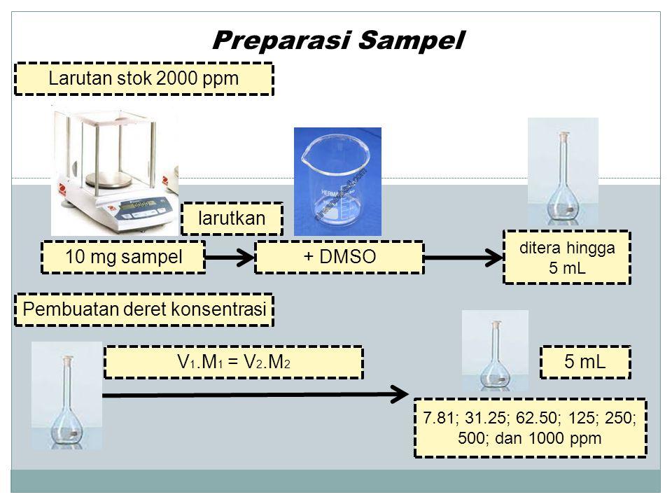 Pengujian Larutan Sampel acetylcholinestrase inhibition assay 2.80 ml lar.