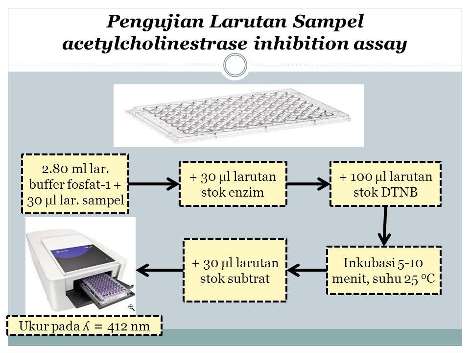 7 deret konsentrasi sampel, masing-masing 3 ulangan Blangko masing-masing 2 ulangan Keterangan: S1 = Sampel 1 S2 = Sampel 2 Kp = Kontrol positif (eserin) Kn = Kontrol negatif B0 = Blangko dari Kp dan Kn (bufer fosfat 1 + DTNB + substrat) B1 = Blangko dari sampel 1 (bufer fosfat 1 + sampel 1 + DTNB + substrat) B2 = Blangko dari sampel 2 (bufer fosfat 1 + sampel 2 + DTNB + substrat) s1 B1 s2 B2 Kp Kn Kp Kn B0