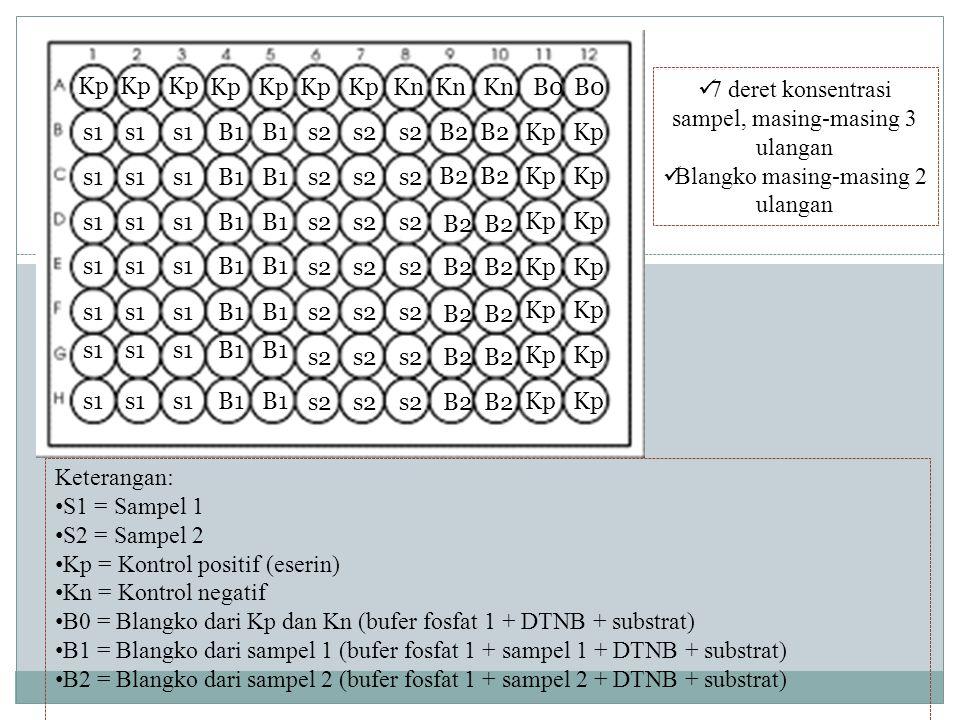 7 deret konsentrasi sampel, masing-masing 3 ulangan Blangko masing-masing 2 ulangan Keterangan: S1 = Sampel 1 S2 = Sampel 2 Kp = Kontrol positif (eser