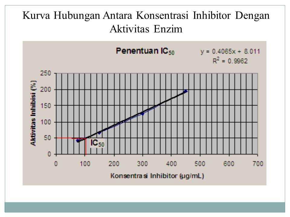 Ilustrasi acetylcholinestrase inhibition assay DTNB Acetylthiocholine iodide Acetylcholinesterase Buffer Fosfat-1 larutan sampel Inkubasi 5-10 menit pada suhu 25 0 C Kemudian dianalisis pada panjang gelombang 412 nm