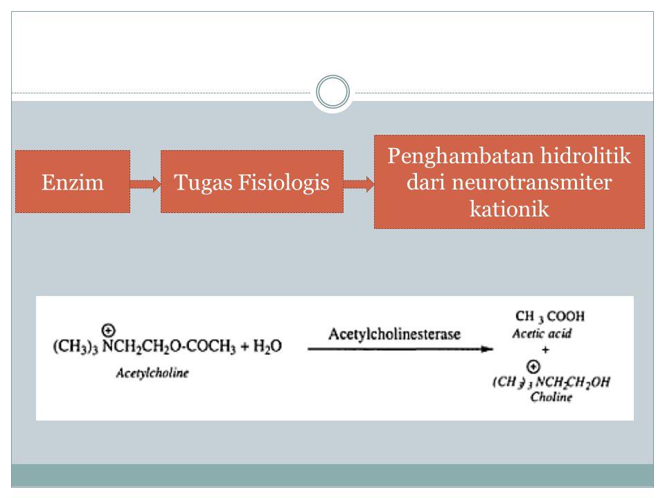 EnzimTugas Fisiologis Penghambatan hidrolitik dari neurotransmiter kationik