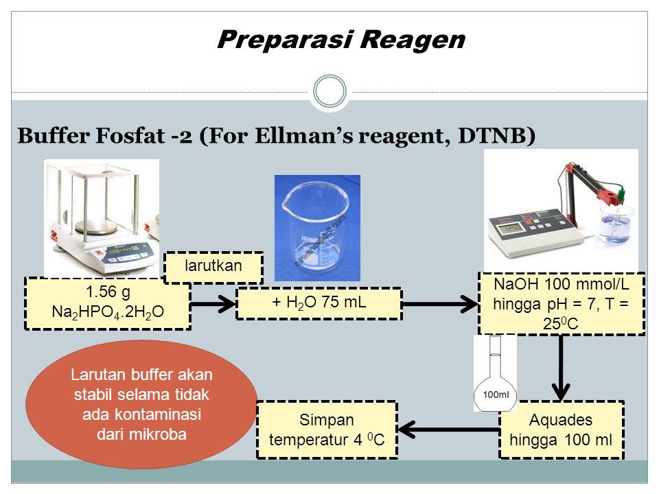 Reagen Buffer Ellman (DTNB, 0.1M/1; NaHCO3,17.85 mmol/l) Preparasi Reagen Larutan ini dapat bertahan selama 4 minggu setelah dibuat 39.6 mg DTNB + 10 mL lar.