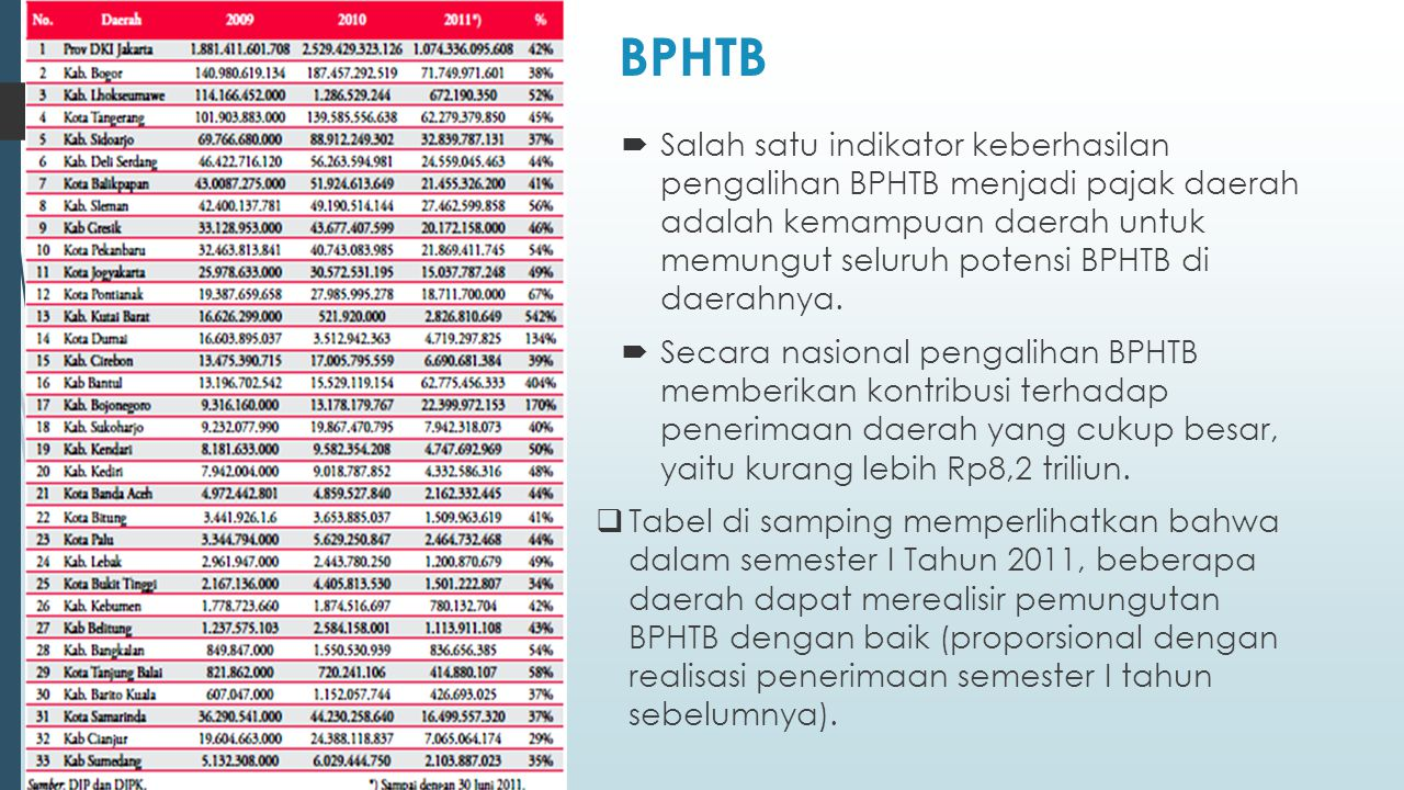 BPHTB  Salah satu indikator keberhasilan pengalihan BPHTB menjadi pajak daerah adalah kemampuan daerah untuk memungut seluruh potensi BPHTB di daerahnya.