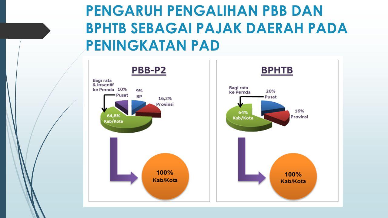 PBB-P2  Pengalihan PBB-P2 didesain tidak dilakukan serentak pada seluruh Pemda, namun dilakukan sesuai dengan kesiapan Pemda.