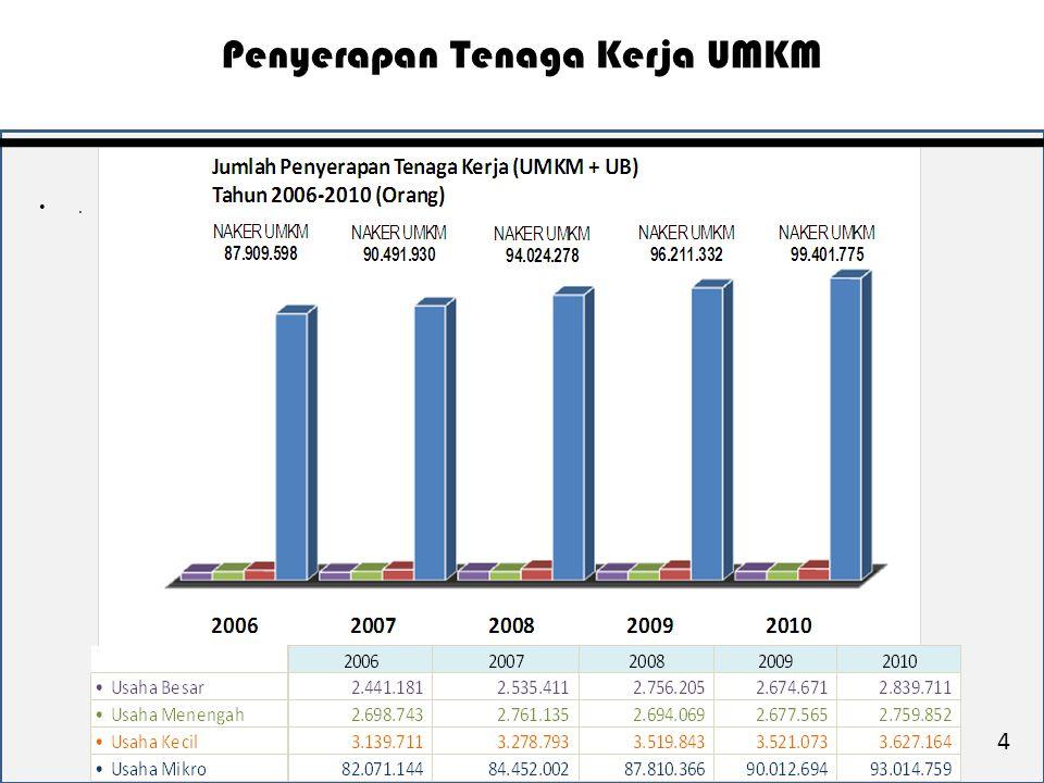 Jumlah koperasi periode 2005-2010 mengalami peningkatan sebanyak 42.519 unit atau 31,50 %.