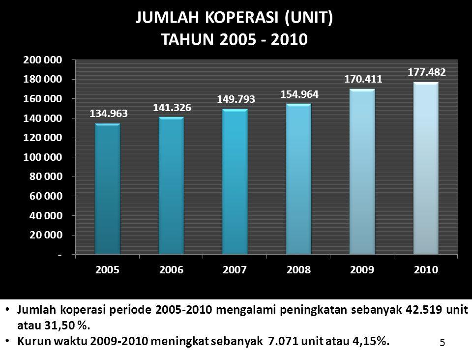 Gap atas Persepsi tentang Koperasi Secara Umum Terdapat Gap yang relatif besar antara kondisi saat ini dengan harapan di masa yang akan datang untuk setiap butir secara umum.