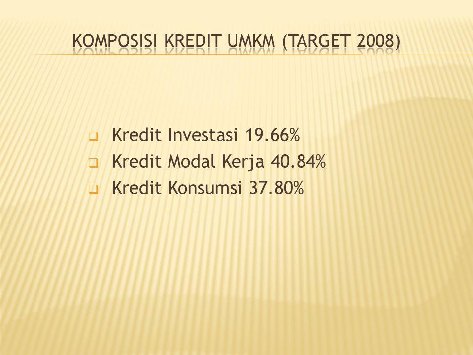  Kredit Investasi 19.66%  Kredit Modal Kerja 40.84%  Kredit Konsumsi 37.80%