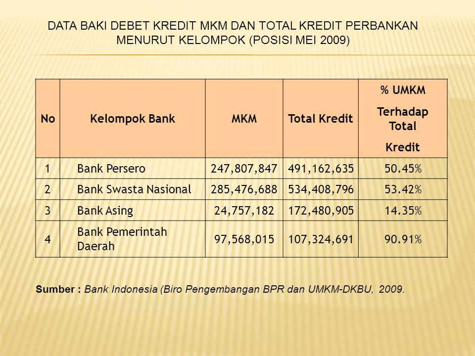 NoKelompok BankMKMTotal Kredit % UMKM Terhadap Total Kredit 1 Bank Persero247,807,847491,162,63550.45% 2 Bank Swasta Nasional285,476,688534,408,79653.42% 3 Bank Asing24,757,182172,480,90514.35% 4 Bank Pemerintah Daerah 97,568,015107,324,69190.91% DATA BAKI DEBET KREDIT MKM DAN TOTAL KREDIT PERBANKAN MENURUT KELOMPOK (POSISI MEI 2009) Sumber : Bank Indonesia (Biro Pengembangan BPR dan UMKM-DKBU, 2009.